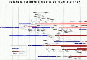 Sukhoi Su-27 Timeline & Family Tree