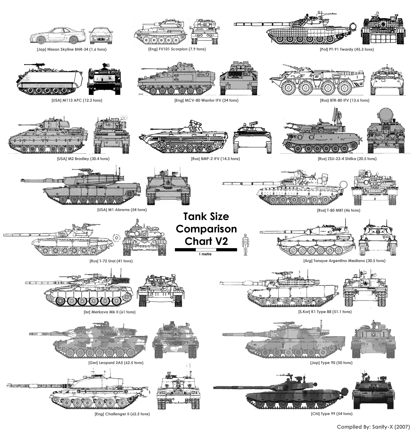 Tank Size Comparison Chart - Military Humor